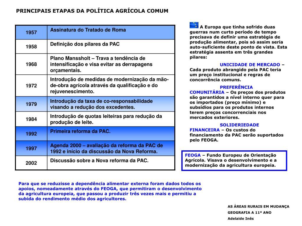 PRINCIPAIS ETAPAS DA POLÍTICA AGRÍCOLA COMUM