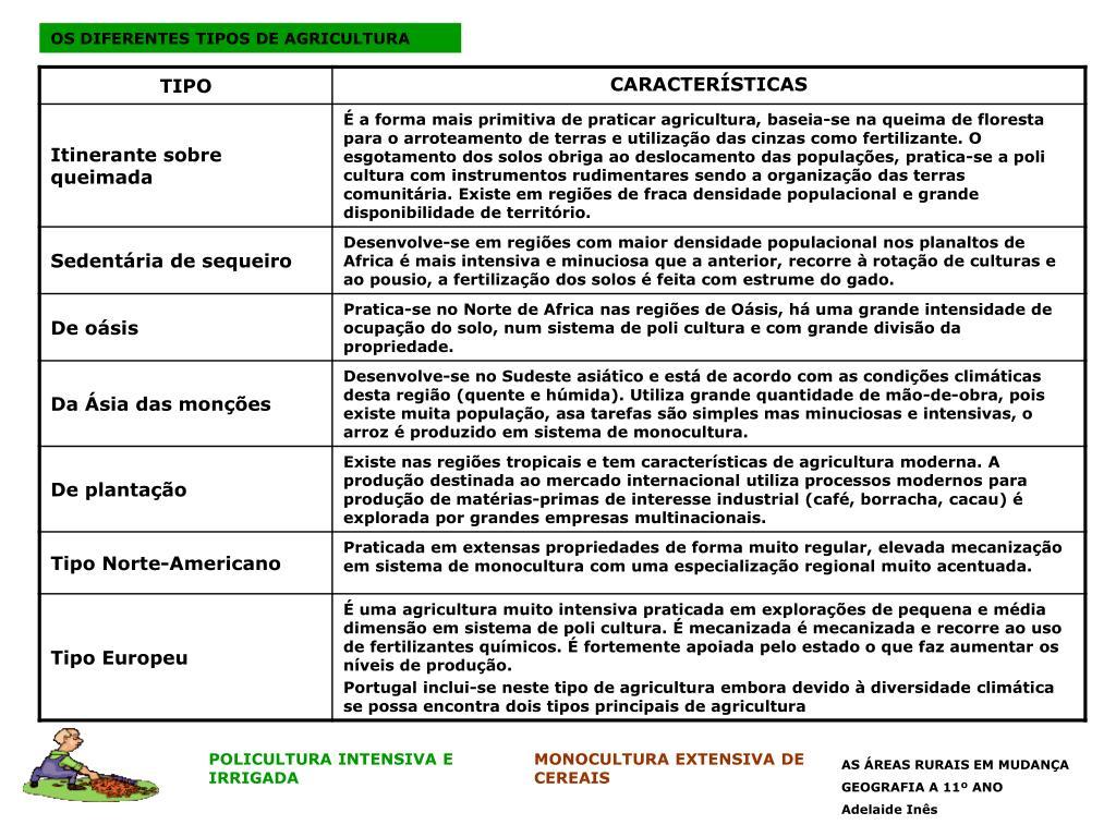 OS DIFERENTES TIPOS DE AGRICULTURA