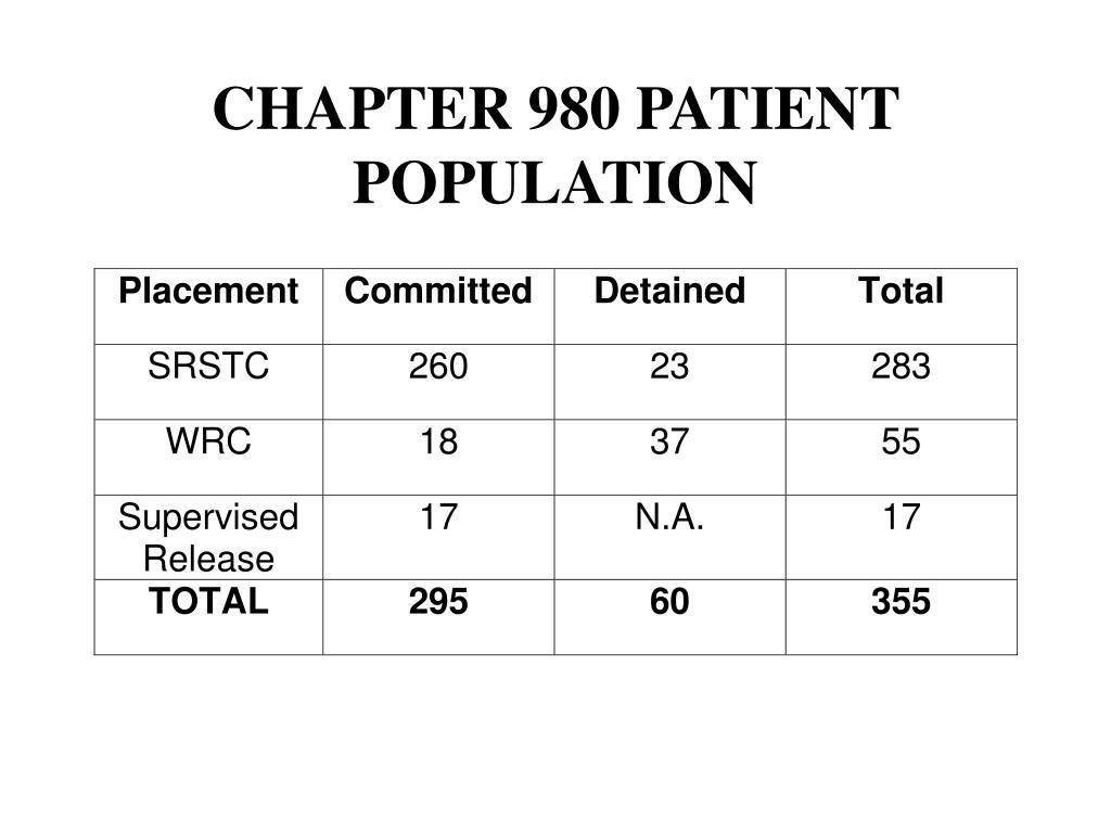CHAPTER 980 PATIENT POPULATION