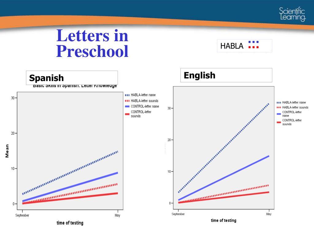 Letters in Preschool