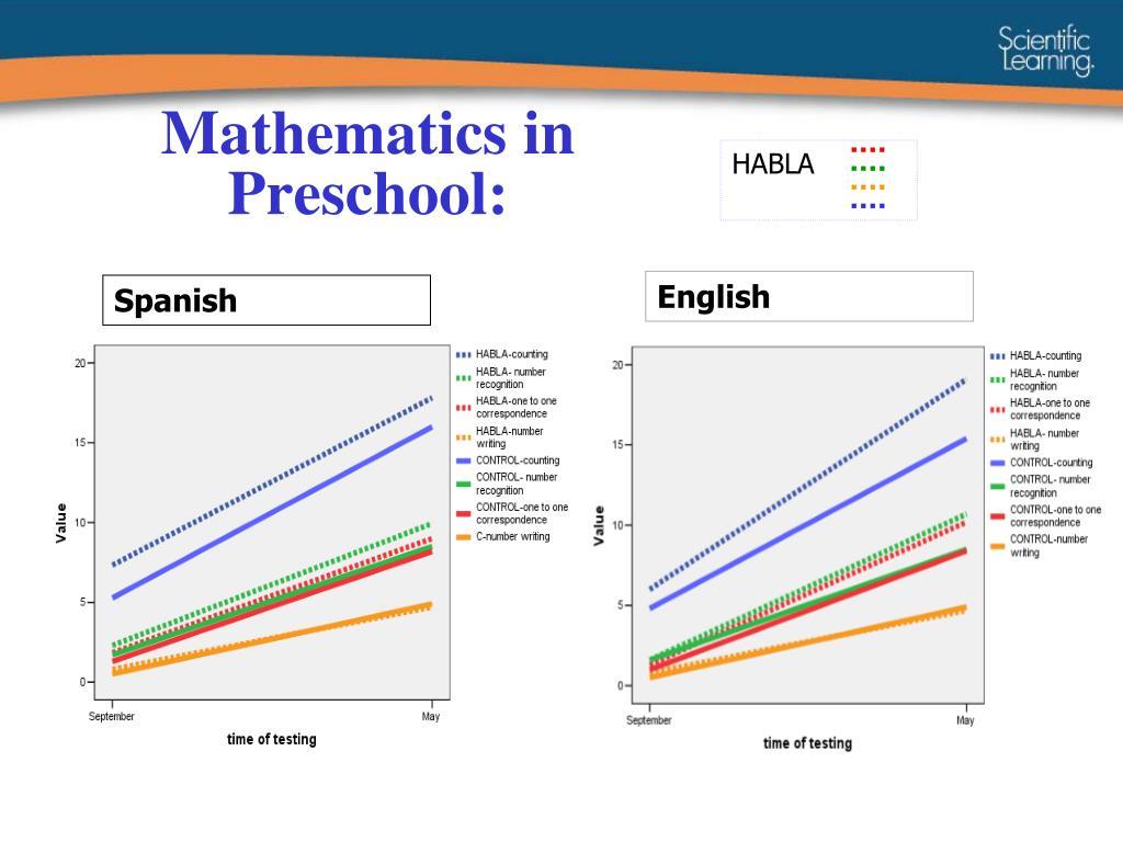 Mathematics in Preschool: