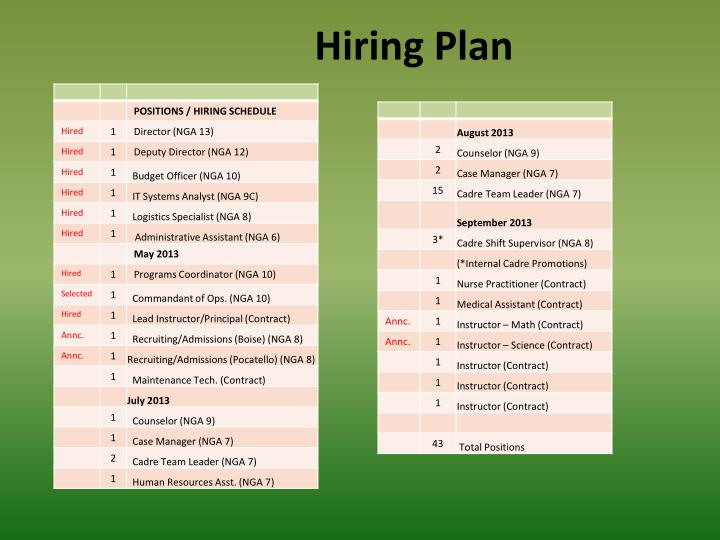 Hiring Plan