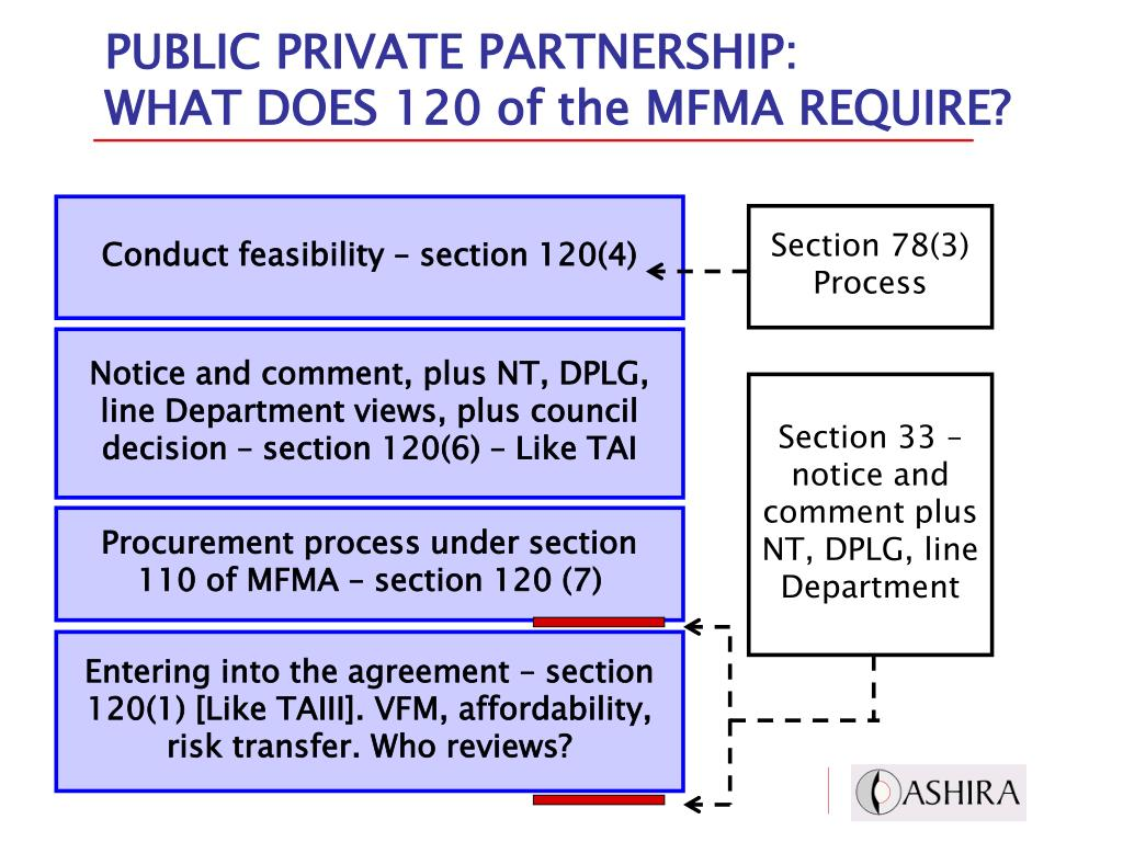 PUBLIC PRIVATE PARTNERSHIP: