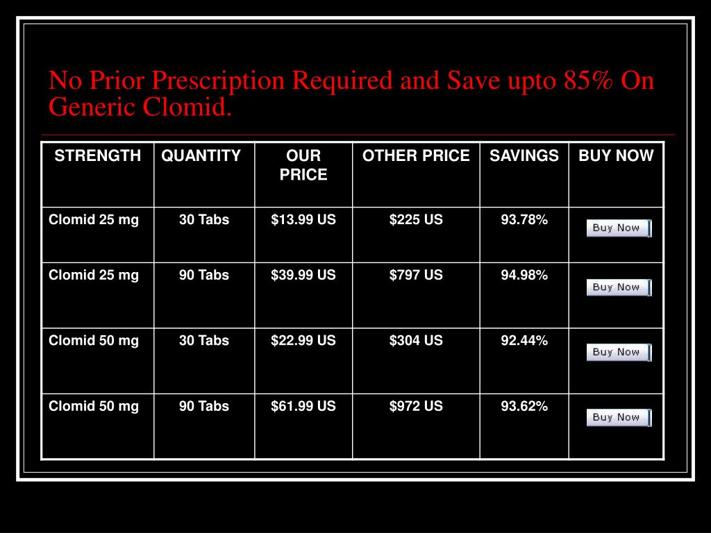 No Prior Prescription Required and Save upto 85% On Generic Clomid.