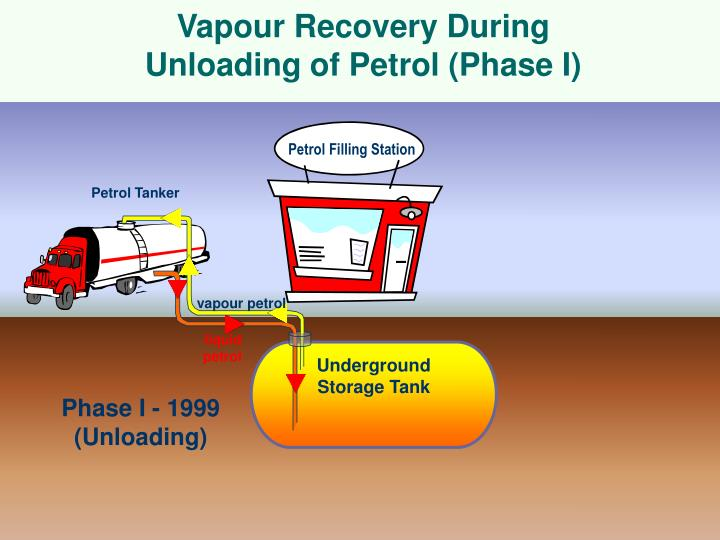 Vapour recovery during unloading of petrol phase i