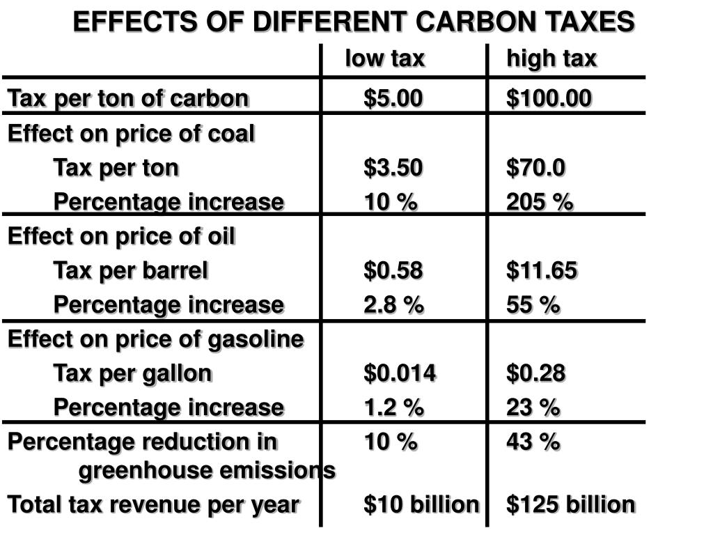 EFFECTS OF DIFFERENT CARBON TAXES
