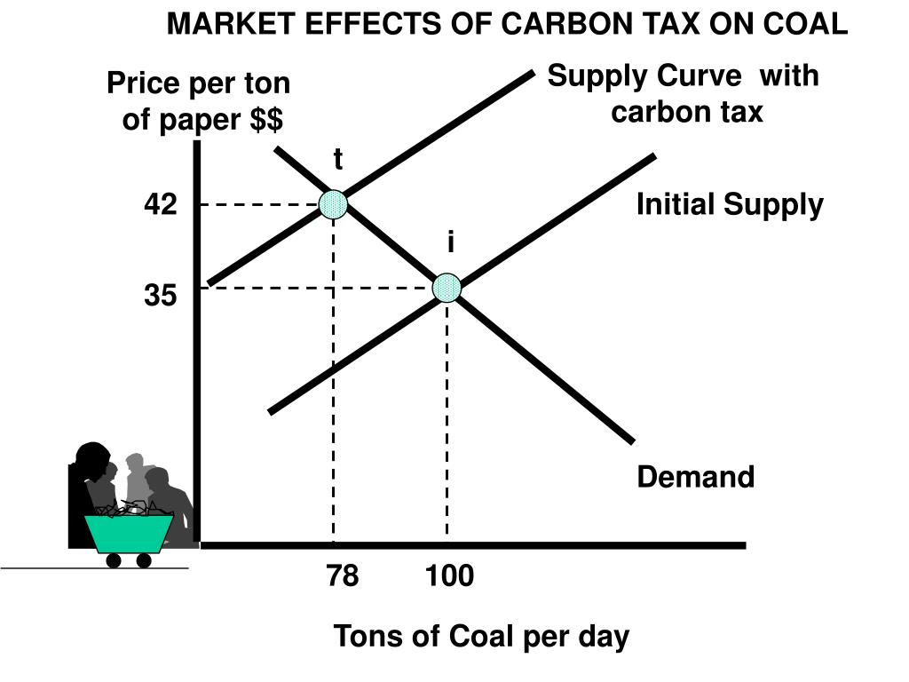 MARKET EFFECTS OF CARBON TAX ON COAL