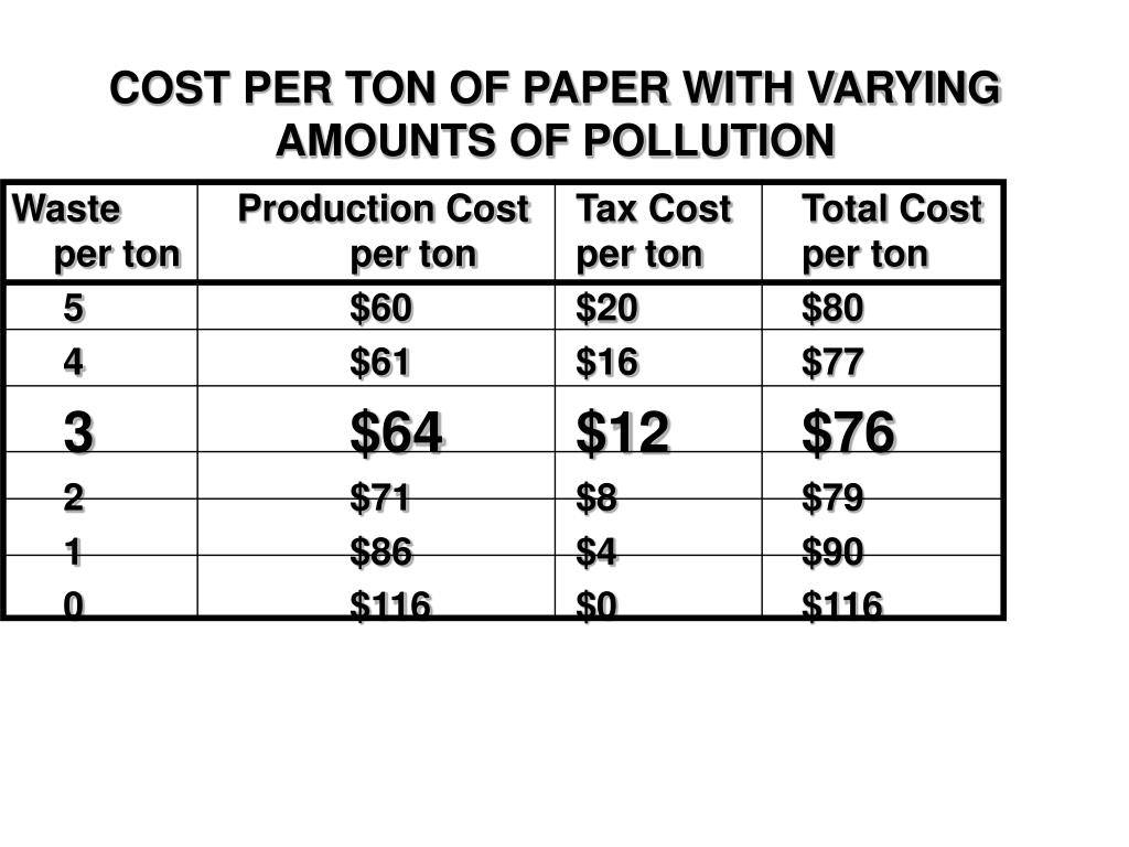 COST PER TON OF PAPER WITH VARYING AMOUNTS OF POLLUTION