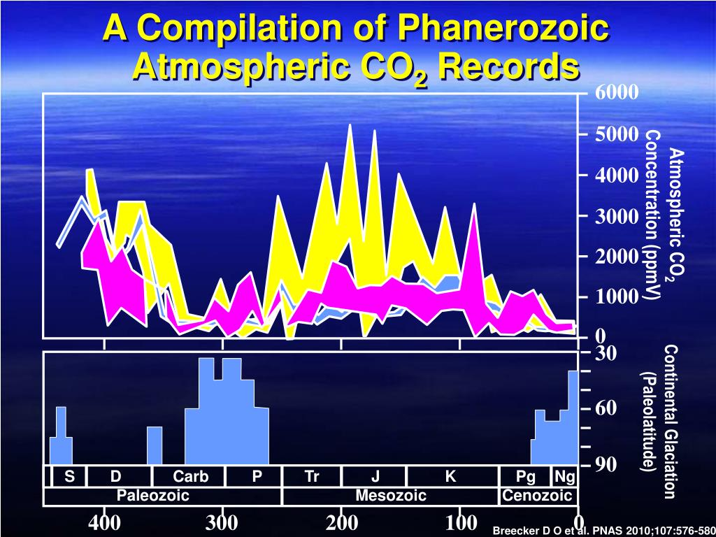 A Compilation of Phanerozoic Atmospheric CO