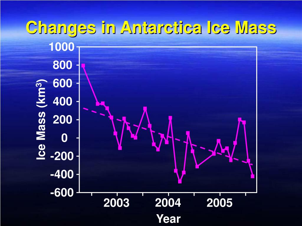 Changes in Antarctica Ice Mass