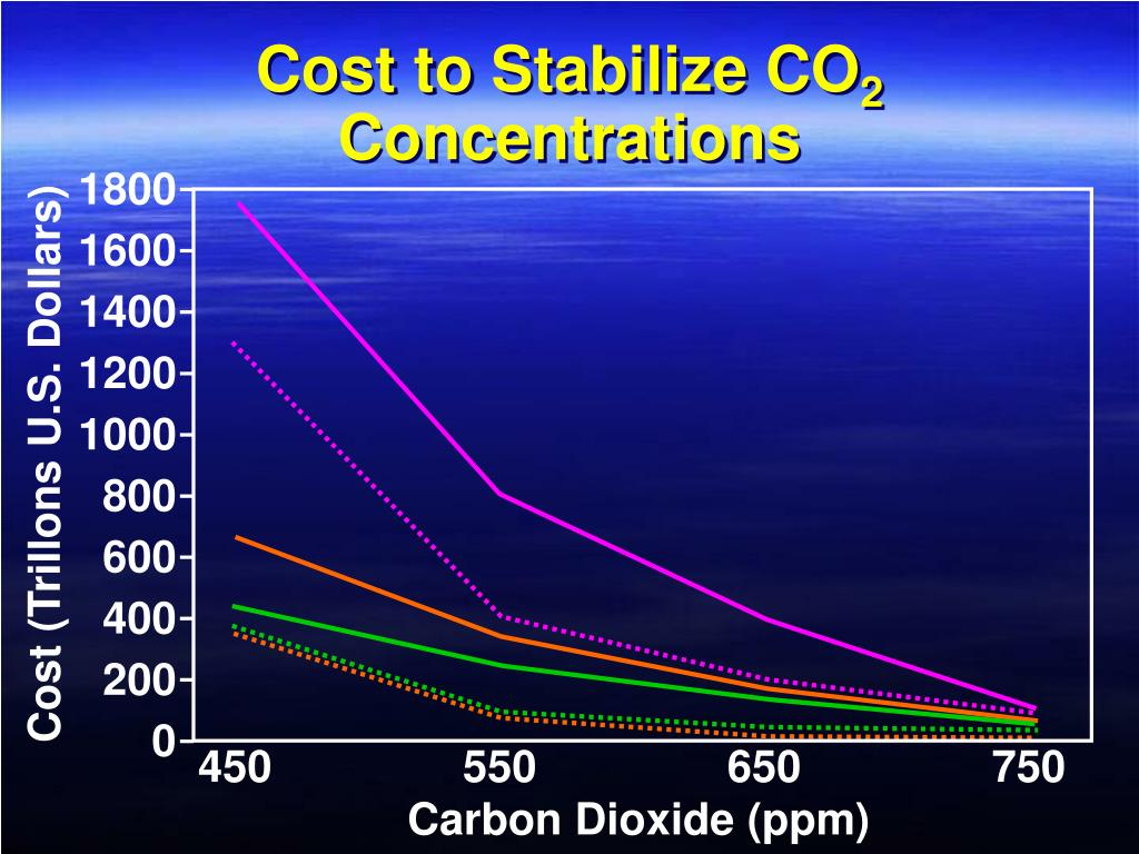 Cost to Stabilize CO