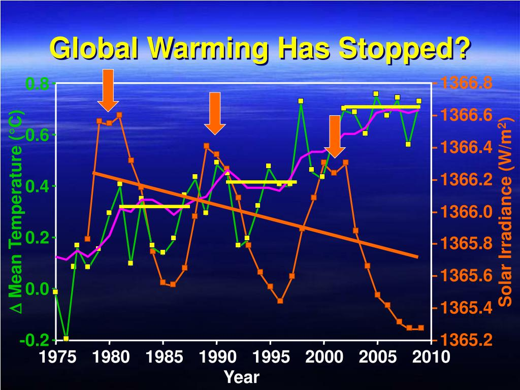 Global Warming Has Stopped?