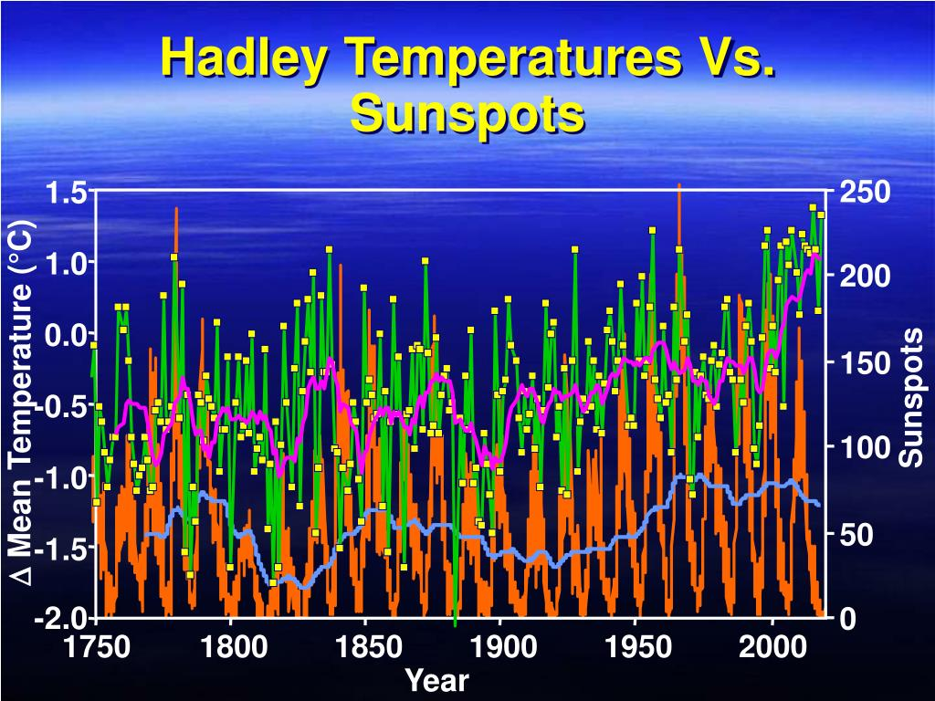 Hadley Temperatures Vs. Sunspots