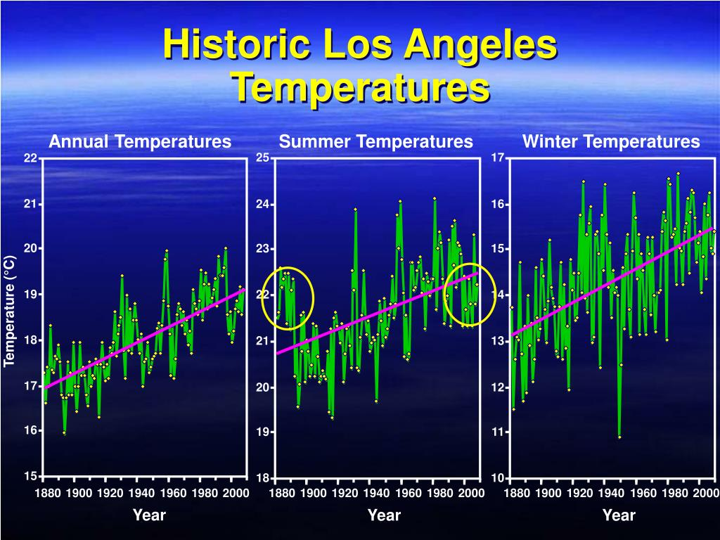 Historic Los Angeles Temperatures