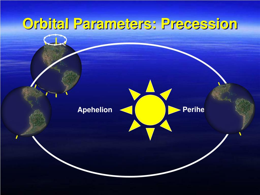 Orbital Parameters: Precession