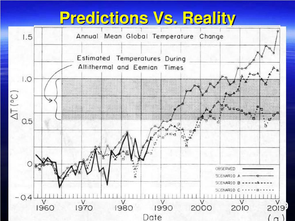Predictions Vs. Reality