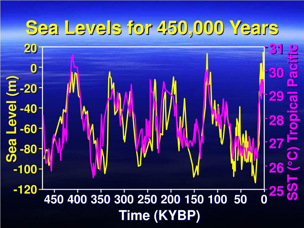 Sea Levels for 450,000 Years