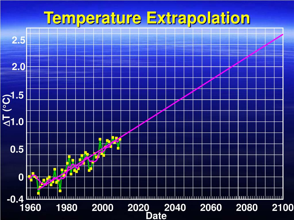 Temperature Extrapolation