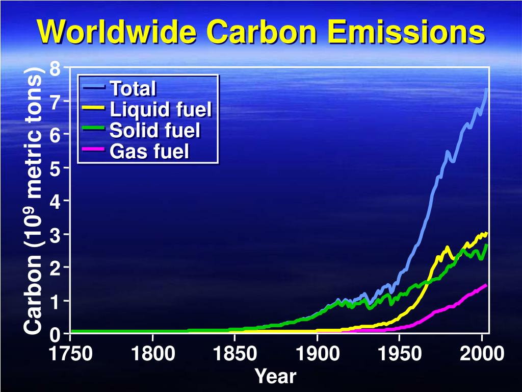 Worldwide Carbon Emissions
