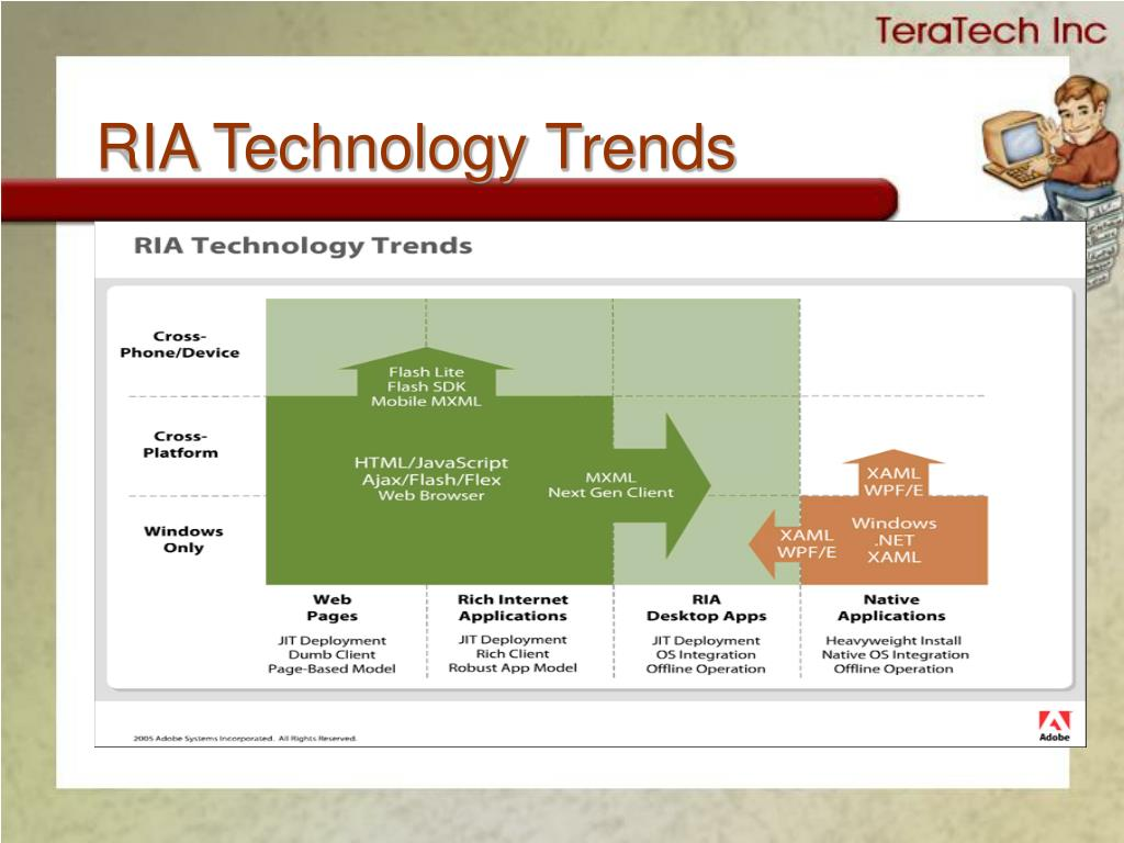 RIA Technology Trends