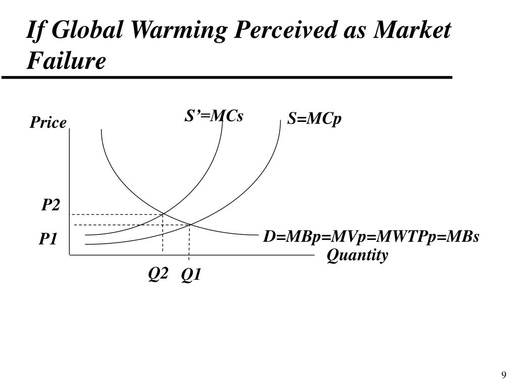 If Global Warming Perceived as Market Failure