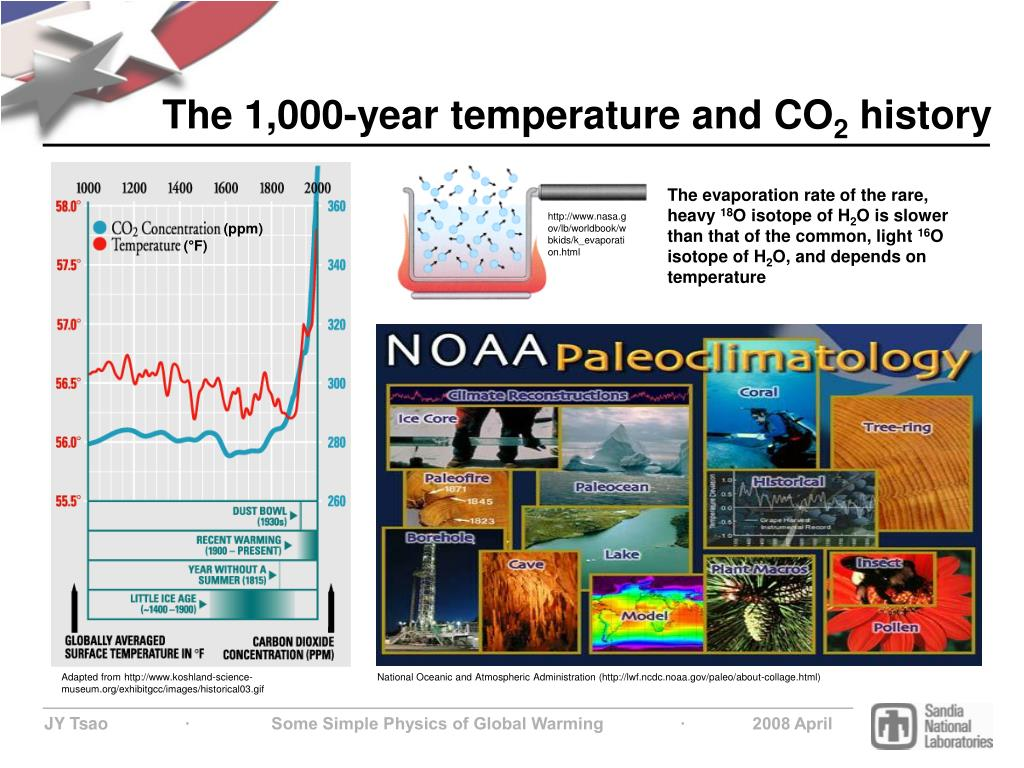 The 1,000-year temperature and CO