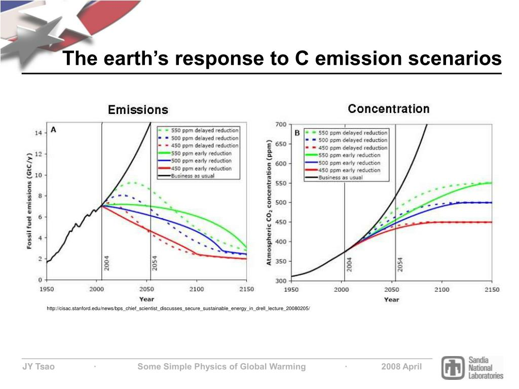 The earth's response to C emission scenarios
