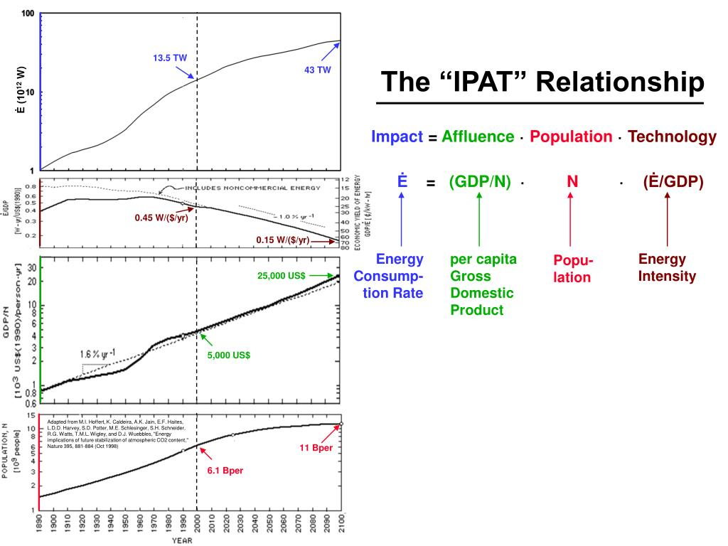 "The ""IPAT"" Relationship"