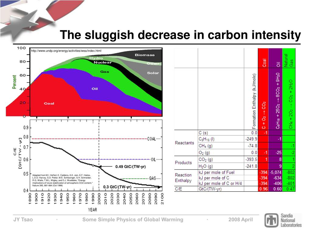 The sluggish decrease in carbon intensity