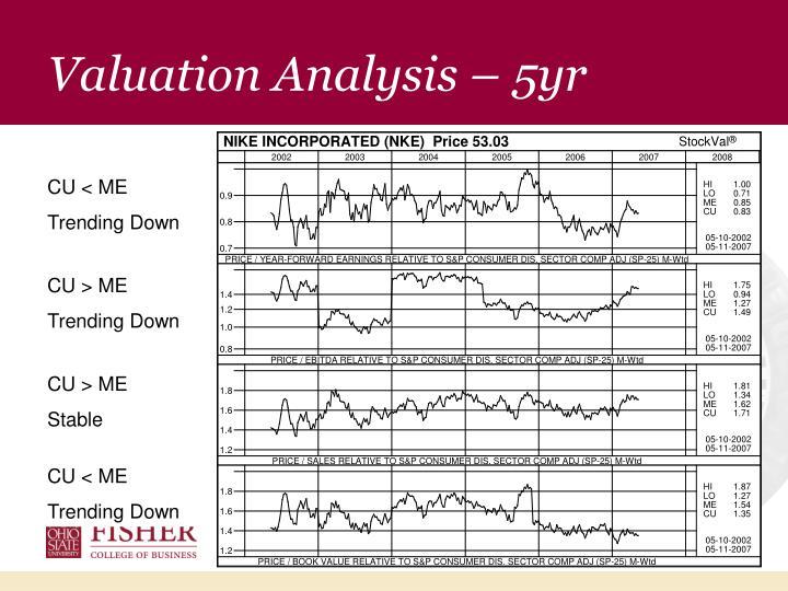 Valuation Analysis – 5yr