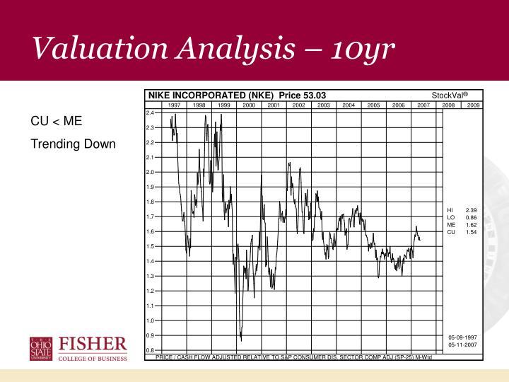 Valuation Analysis – 10yr