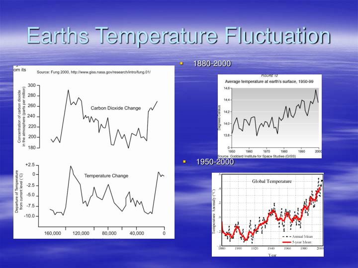Earths temperature fluctuation