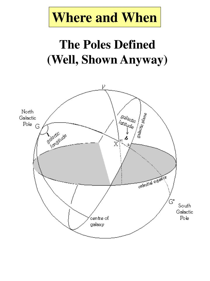 The Poles Defined