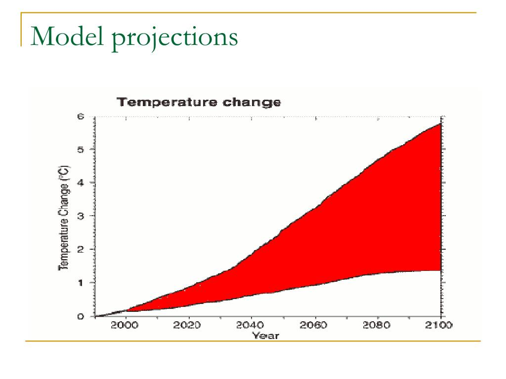 Model projections