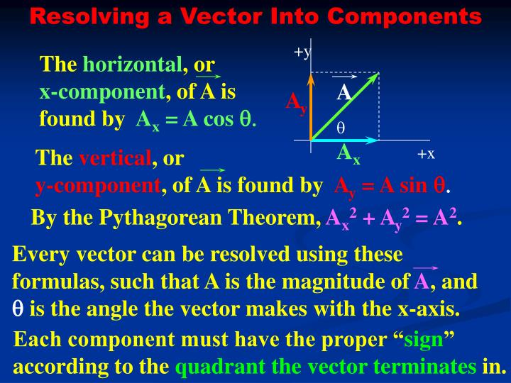 Resolving a Vector Into Components