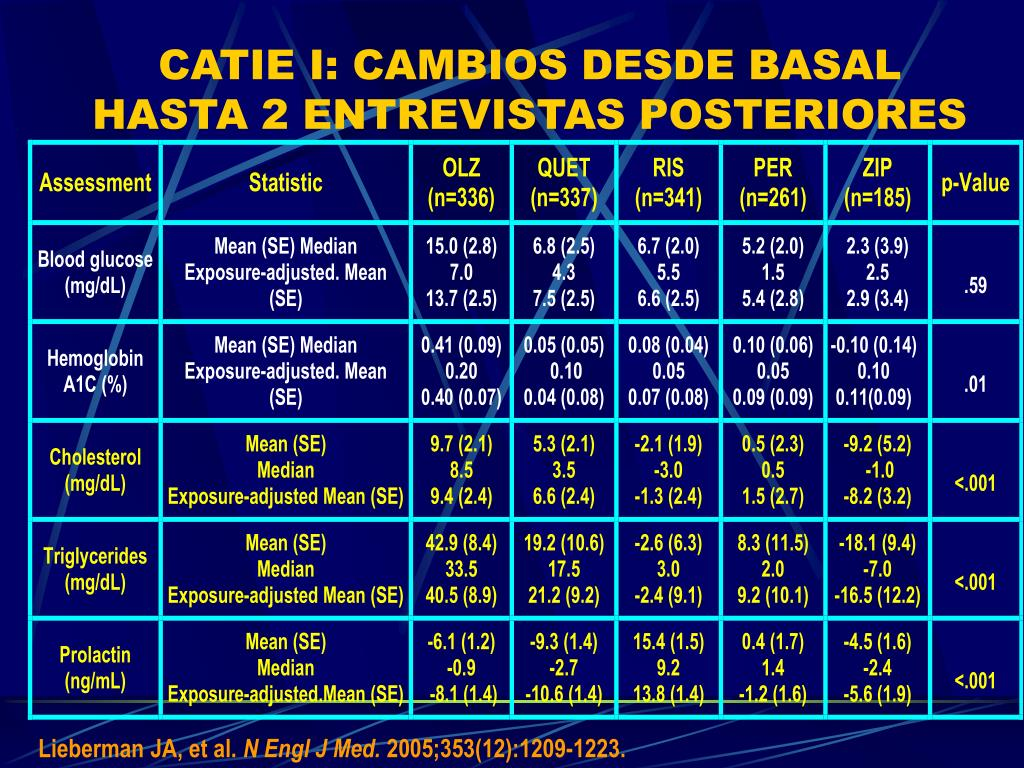 CATIE I: CAMBIOS DESDE BASAL HASTA 2 ENTREVISTAS POSTERIORES