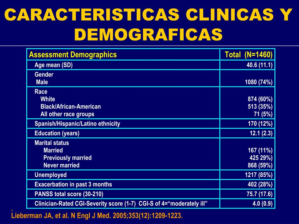 CARACTERISTICAS CLINICAS Y DEMOGRAFICAS