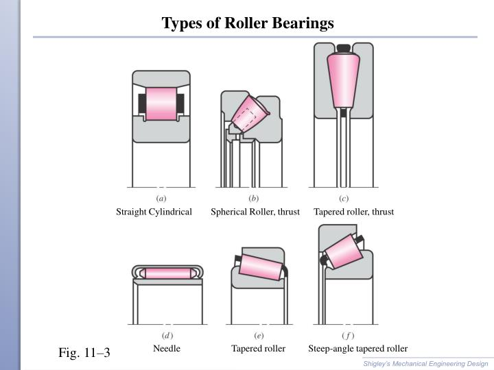 Types of Roller Bearings