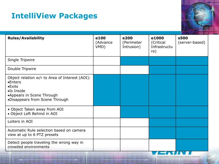 IntelliView Packages