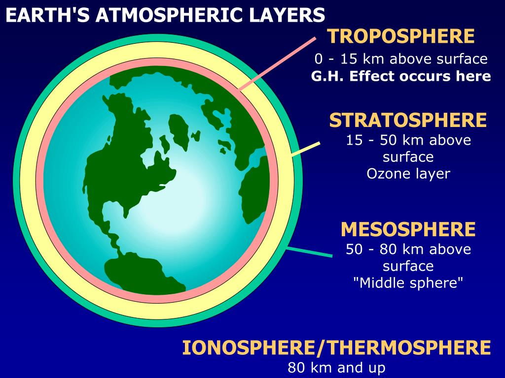 EARTH'S ATMOSPHERIC LAYERS