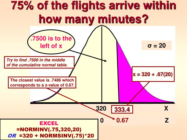 75% of the flights arrive within how many minutes?