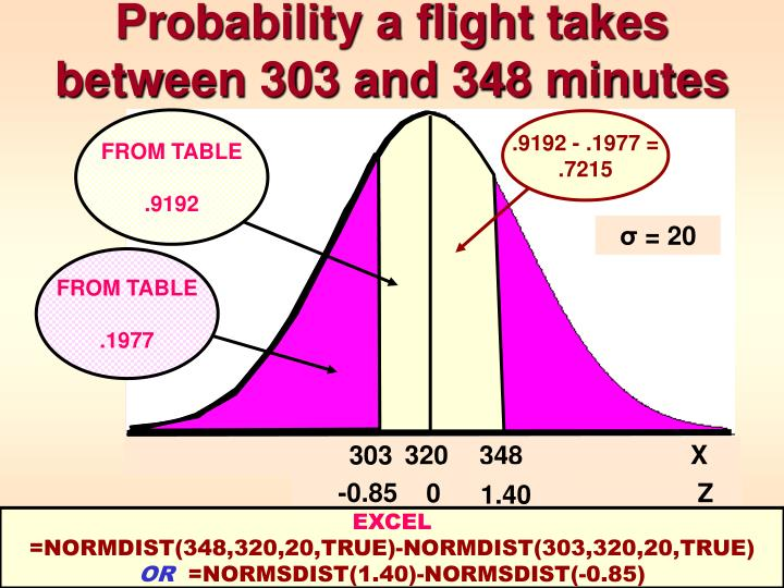 Probability a flight takes between 303 and 348 minutes