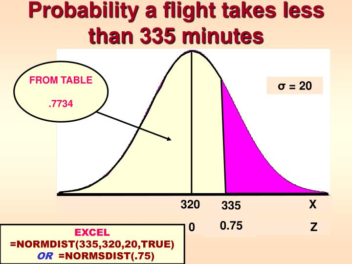 Probability a flight takes less than 335 minutes