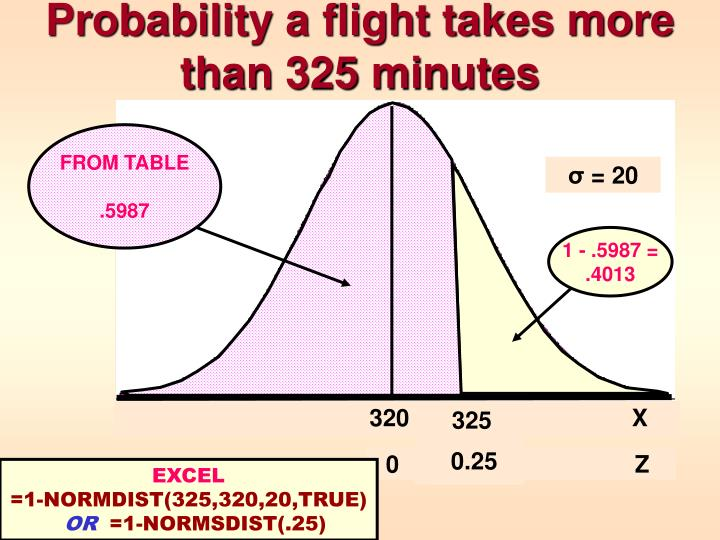Probability a flight takes more than 325 minutes