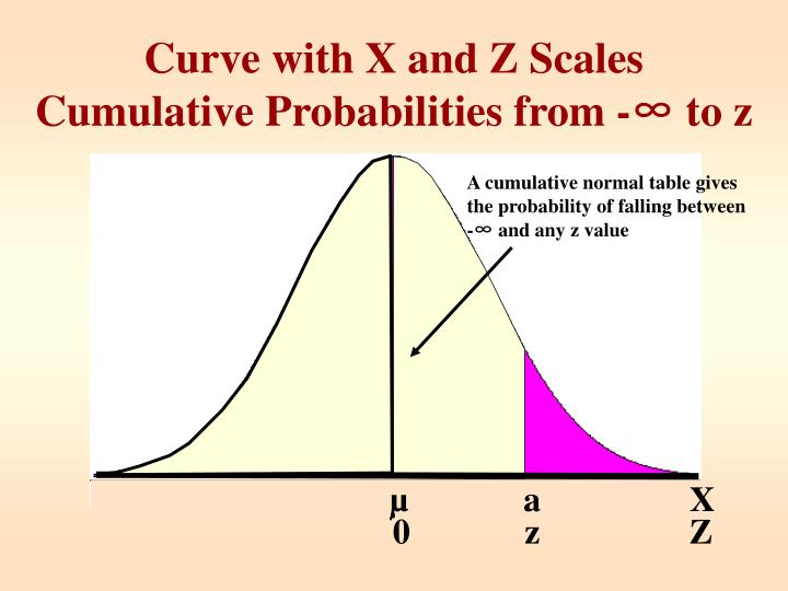 A cumulative normal table gives the probability of falling between -