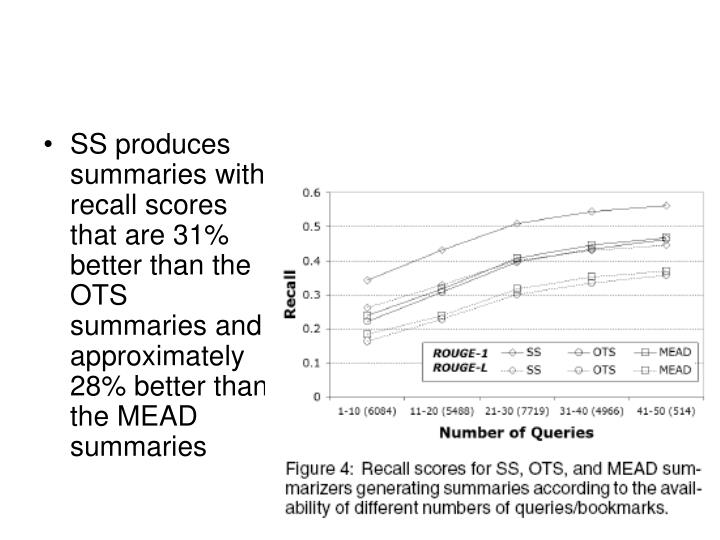 SS produces summaries with recall scores that are 31% better than the OTS summaries and approximately 28% better than the MEAD summaries