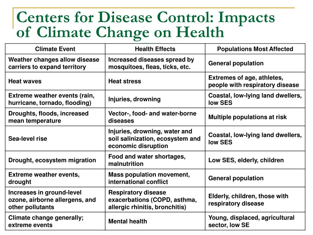 Centers for Disease Control: Impacts of Climate Change on Health