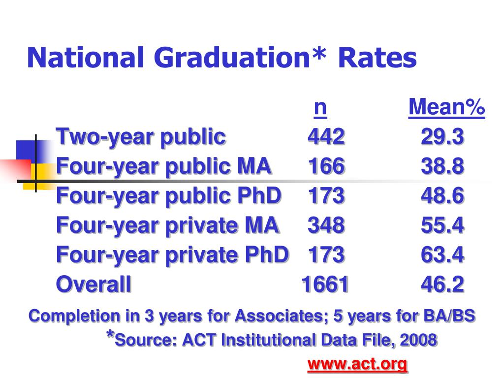 National Graduation* Rates