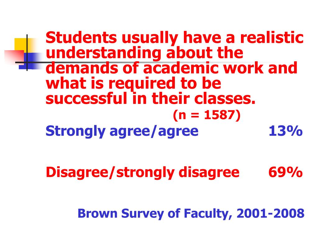 Students usually have a realistic understanding about the demands of academic work and what is required to be successful in their classes.