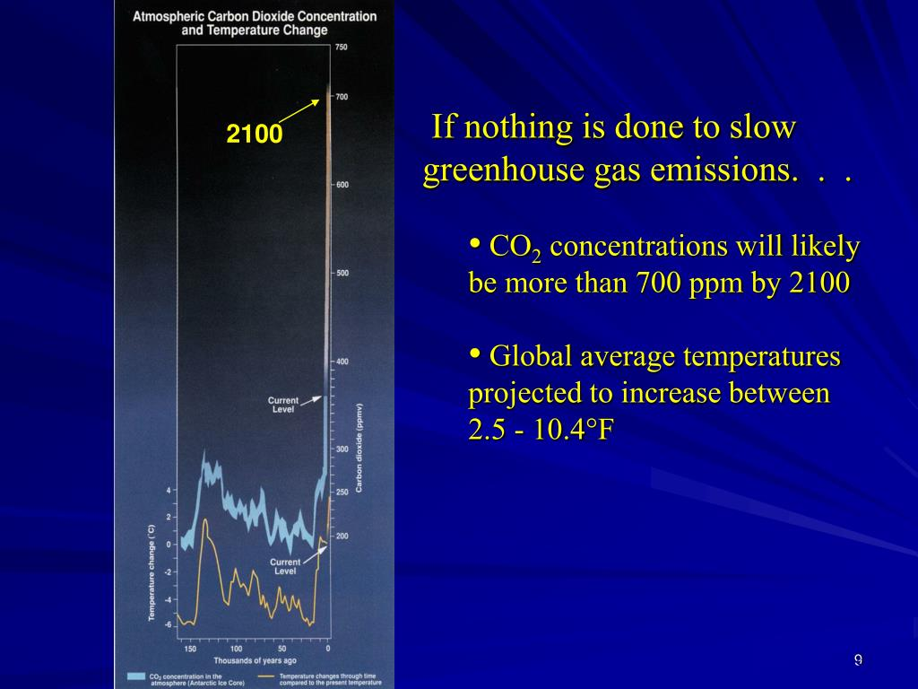 If nothing is done to slow greenhouse gas emissions.  .  .